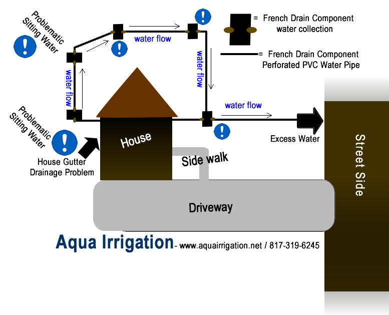 French Drains Mansfield Drainage Problems Grand Prairie French